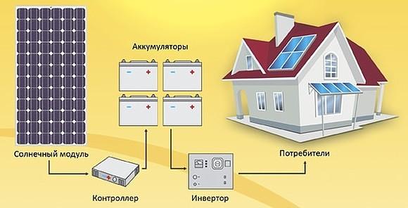 Электричество от солнца для дома что входит в оплату за технологическое присоединение